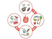 代謝をアップさせる食べ方のコツ